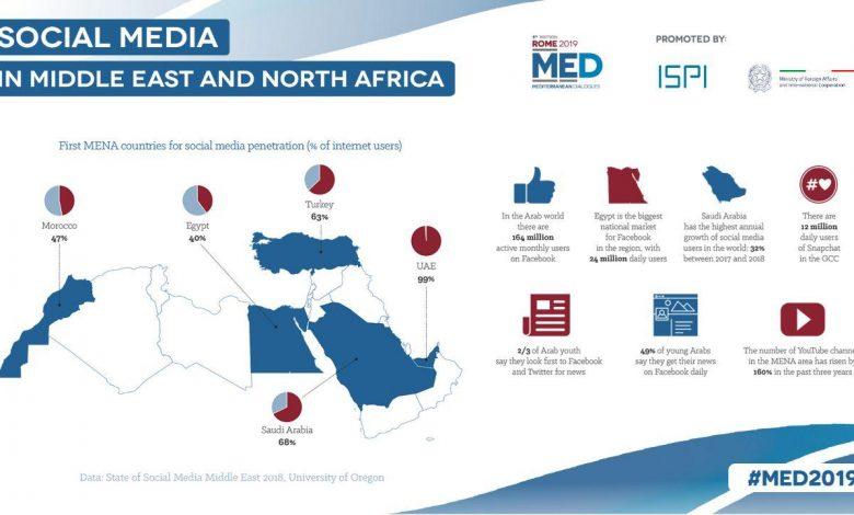 شبکه های اجتماعی جهان عرب