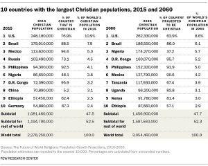 کشورهای مسیحی