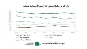 ناامنی در افغانستان