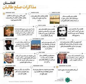 مذاکرات آمریکا و طالبان