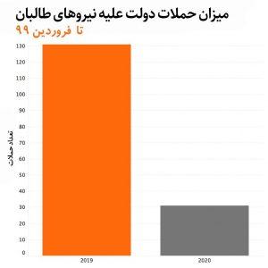 دولت افغانستان و طالبان