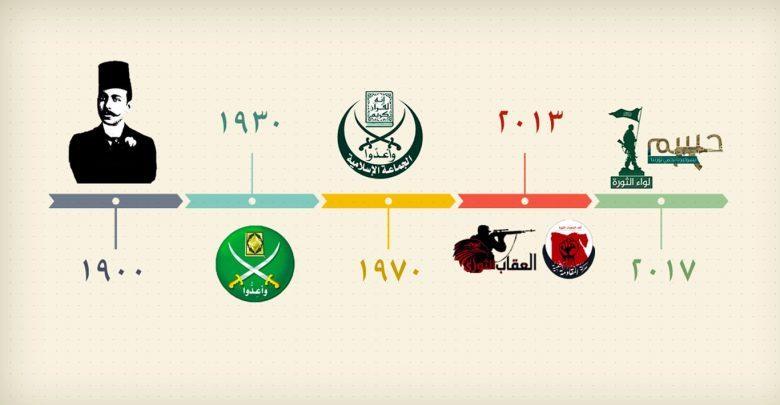 تایملاین اسلامگرایی مصر
