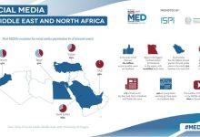 Photo of ضریب نفوذ شبکههای اجتماعی در خاورمیانه؛ امارات در راس، مصر در قعر